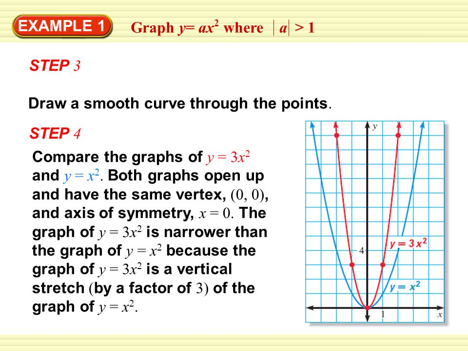 EXAMPLE 1 STEP 3 Draw a smooth curve through the points.