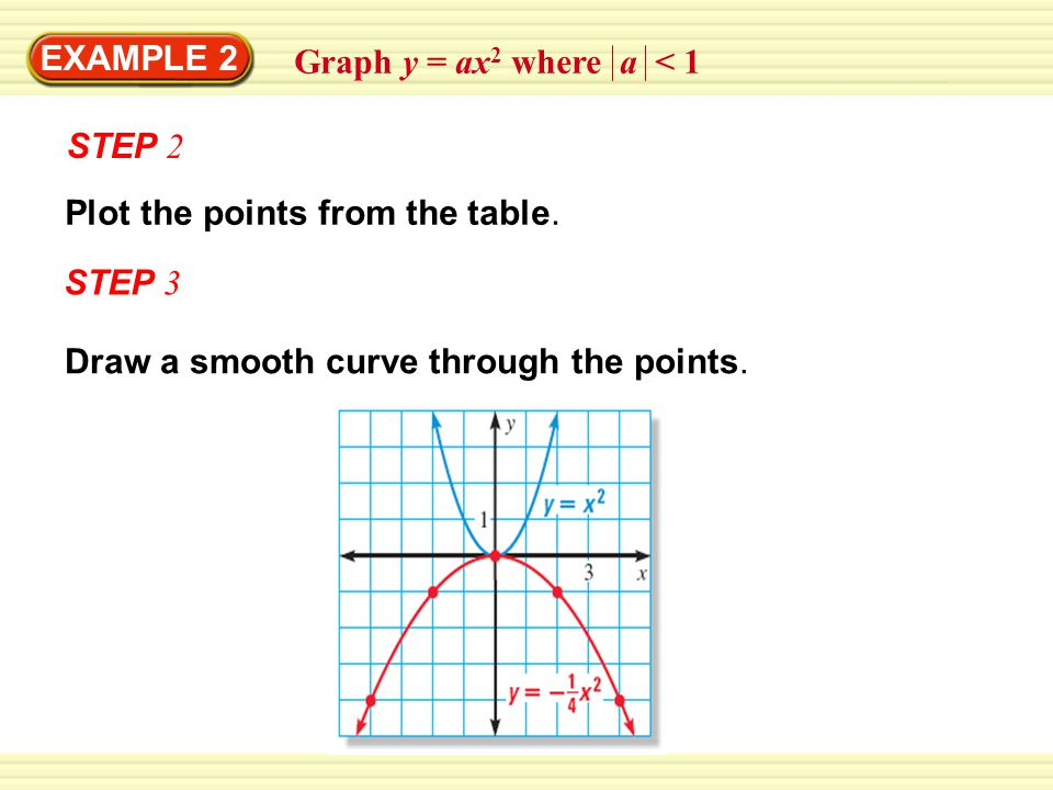 EXAMPLE 2 STEP 2 Plot the points from the table. Draw a smooth curve through the points.