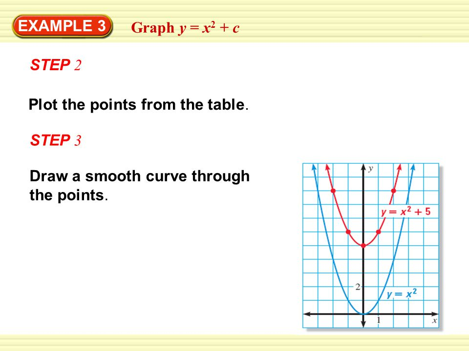 EXAMPLE 3 Graph y = x 2 + c STEP 2 Plot the points from the table.