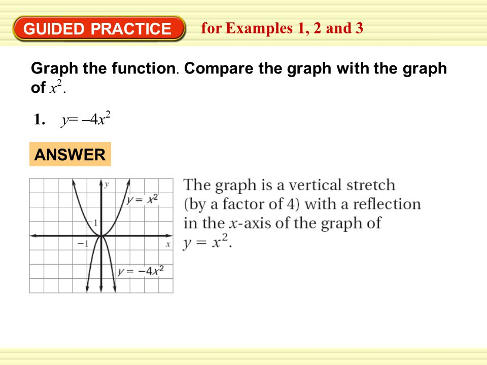 GUIDED PRACTICE for Examples 1, 2 and 3 Graph the function.