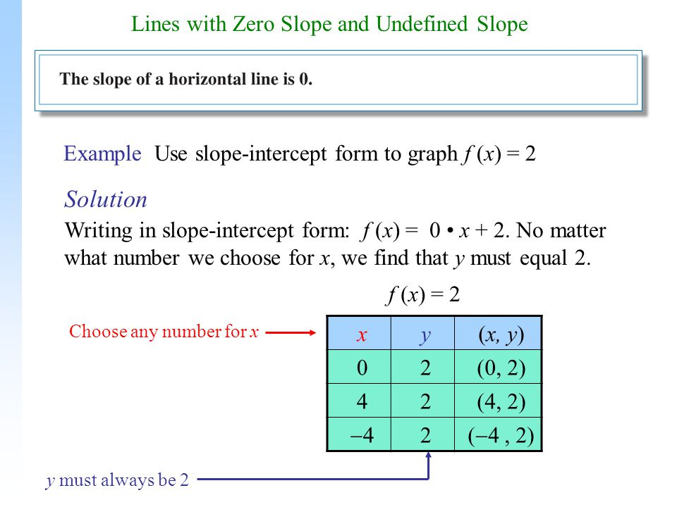 Lines With Zero Slope And Undefined Slope Ppt Download