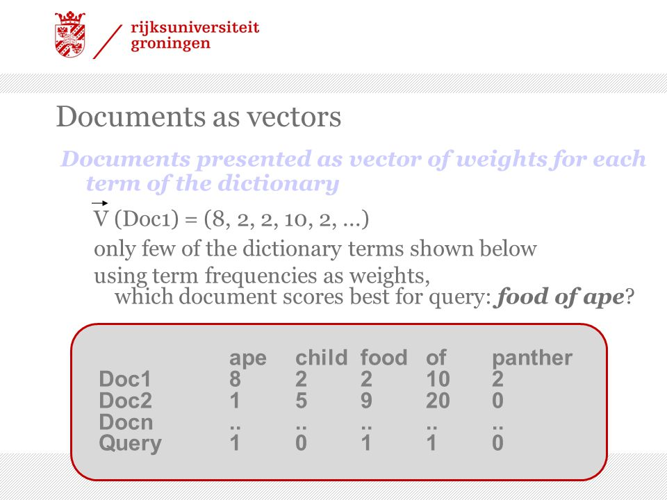 Documents as vectors Documents presented as vector of weights for each term of the dictionary V (Doc1) = (8, 2, 2, 10, 2,...) only few of the dictionary terms shown below using term frequencies as weights, which document scores best for query: food of ape.
