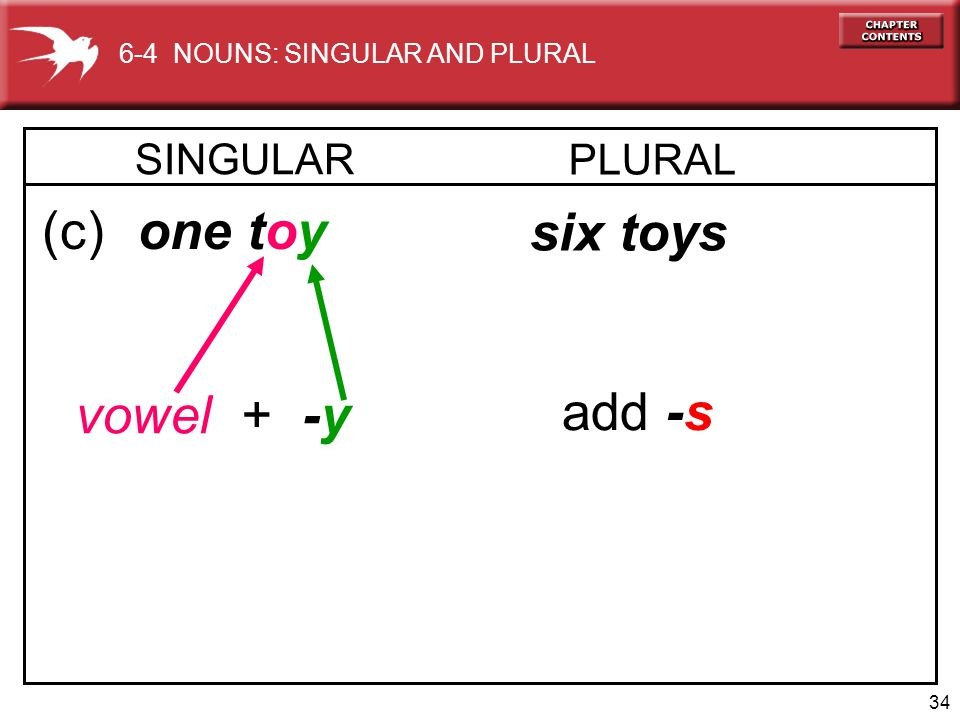 34 (c) one toy six toys vowel + -y add -s 6-4 NOUNS: SINGULAR AND PLURAL SINGULAR PLURAL