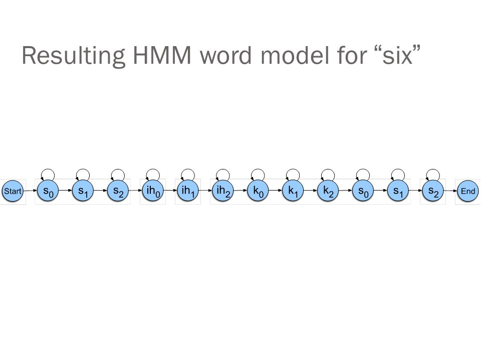 Resulting HMM word model for six