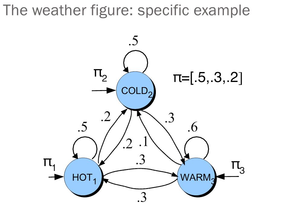 The weather figure: specific example