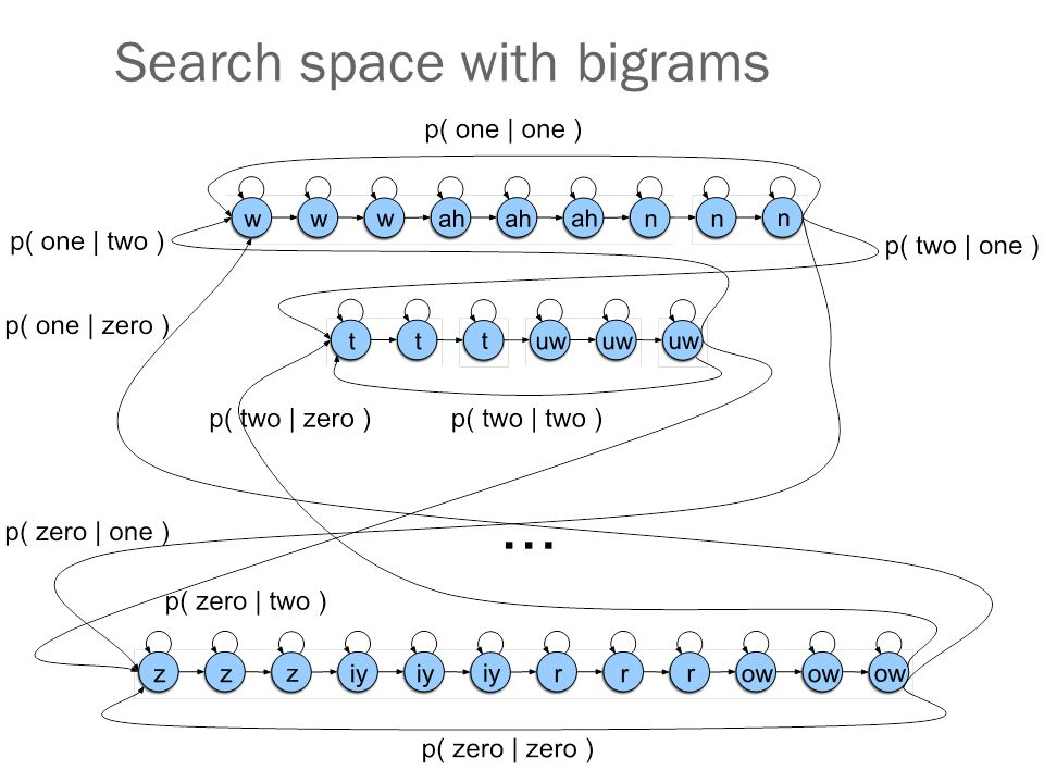 Search space with bigrams