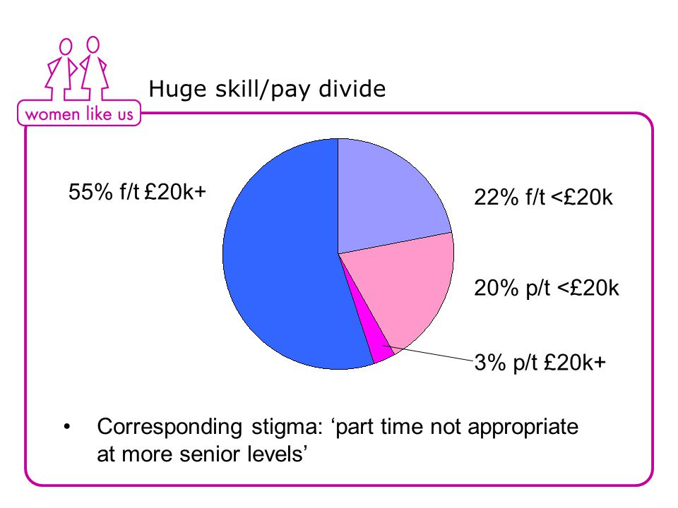 Huge skill/pay divide Corresponding stigma: 'part time not appropriate at more senior levels' 55% 20% 55% f/t £20k+ 20% p/t <£20k 22% f/t <£20k 3% p/t £20k+