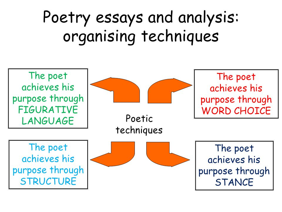 introduction to an essay comparing poems Compare and contrast william blake's two poems comparison/contrast essay 1 introduction a.
