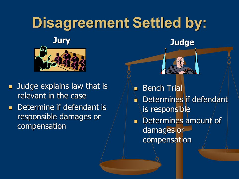 Disagreement Settled by: Jury Judge explains law that is relevant in the case Judge explains law that is relevant in the case Determine if defendant is responsible damages or compensation Determine if defendant is responsible damages or compensation Judge Bench Trial Determines if defendant is responsible Determines amount of damages or compensation