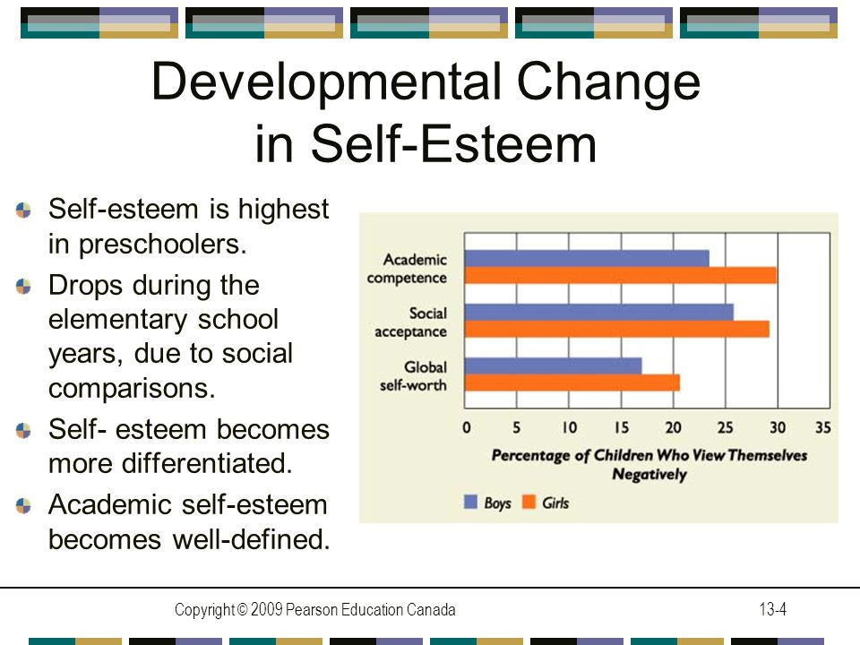Copyright © 2009 Pearson Education Canada13-4 Developmental Change in Self-Esteem Self-esteem is highest in preschoolers.
