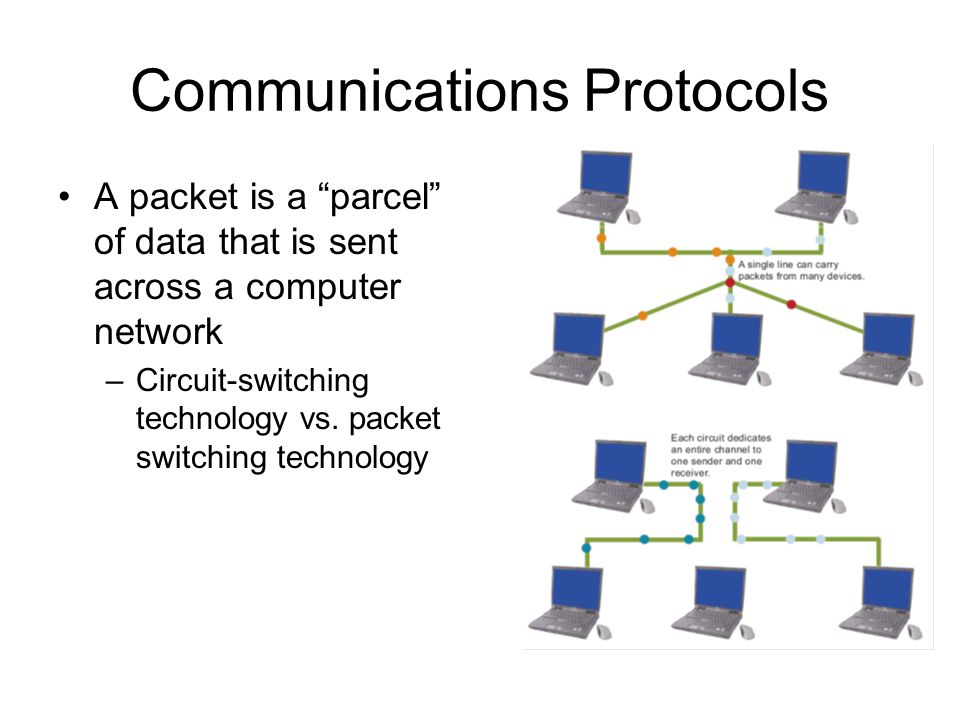 12 Communications Protocols A packet is a parcel of data that is sent across a computer network –Circuit-switching technology vs.