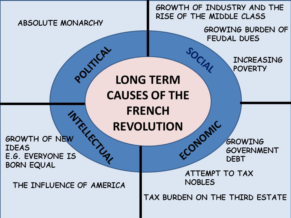 LONG TERM CAUSES OF THE FRENCH REVOLUTION SOCIAL POLITICAL ...