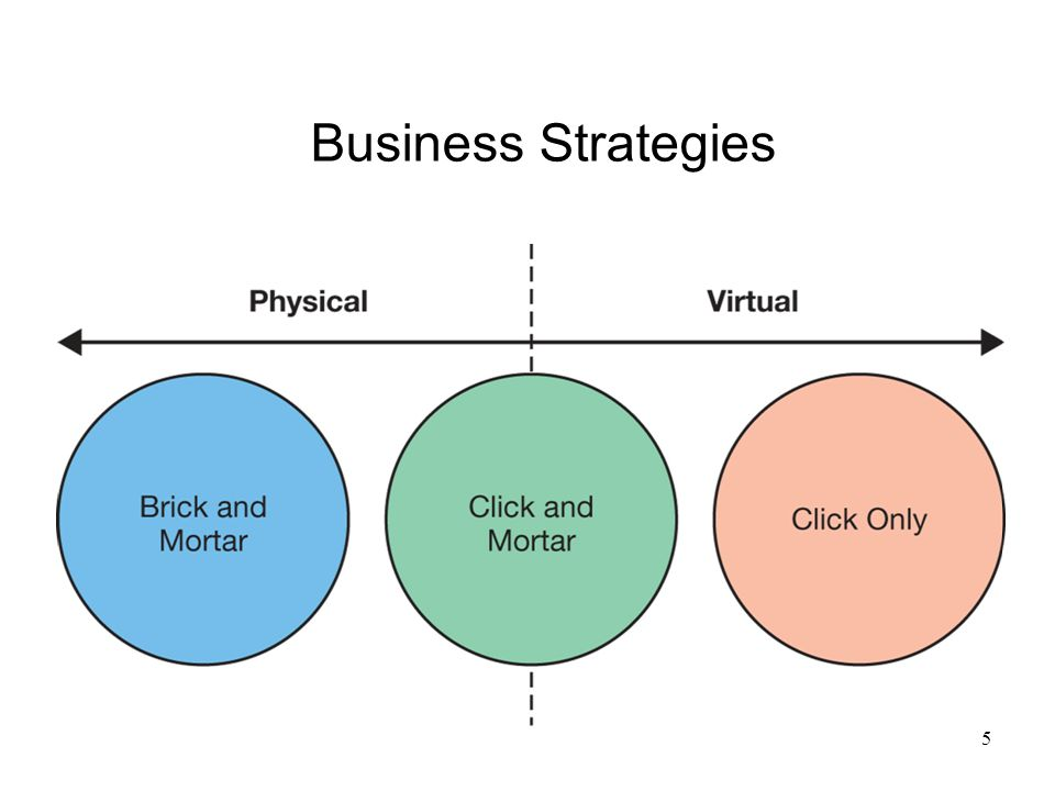 Components of A Business Model Revenue Model Value Proposition Competitive Environment Marketing Strategy Management Team 6