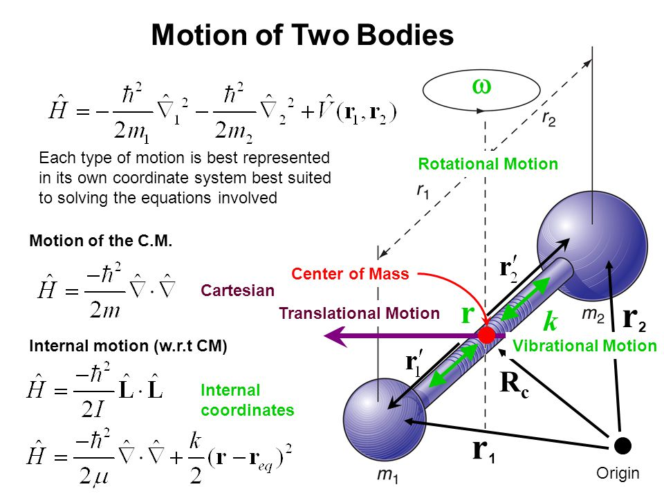 18_12afig_PChem.jpg Rotational Motion Center of Mass Translational Motion r1r1 r2r2 Motion of Two Bodies Each type of motion is best represented in its own coordinate system best suited to solving the equations involved  k RcRc Internal coordinates Cartesian Internal motion (w.r.t CM) Motion of the C.M.