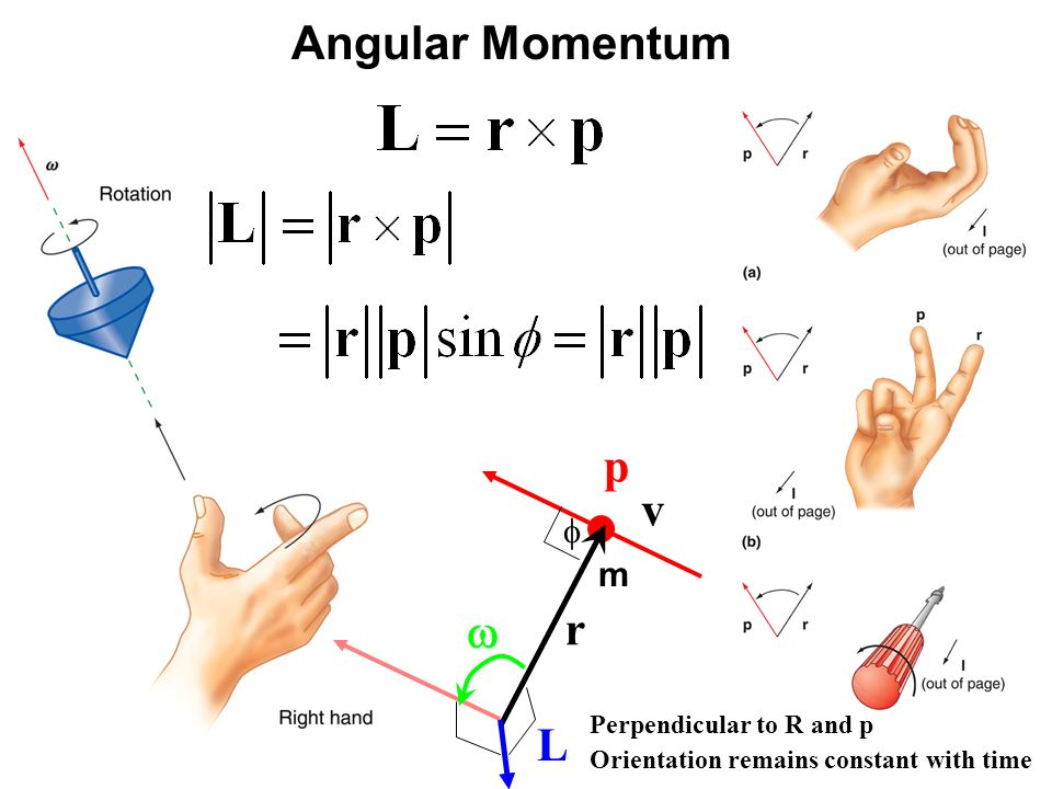 Angular Momentum v m r  p L  Perpendicular to R and p Orientation remains constant with time