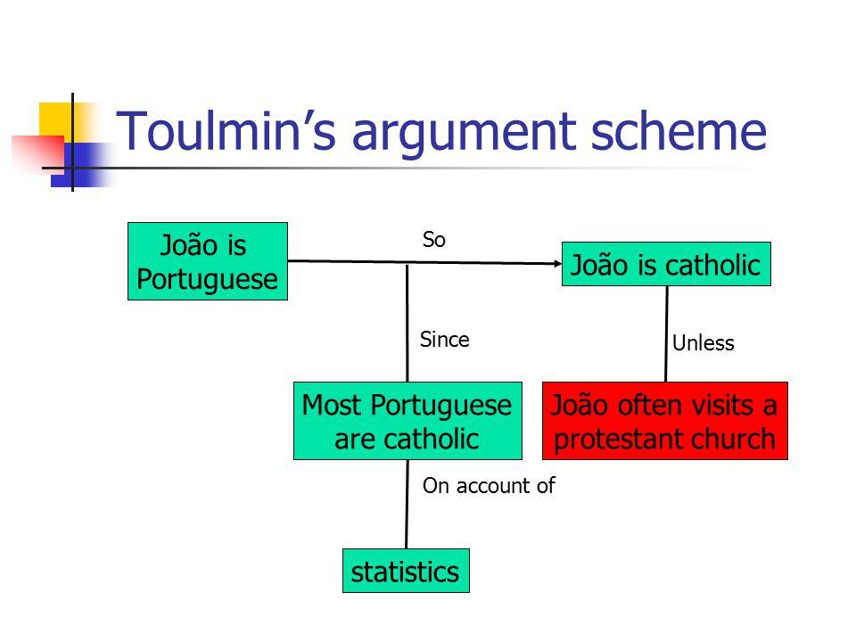 Toulmin 101