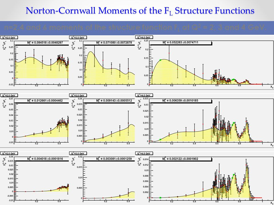 Norton-Cornwall Moments of the F L Structure Functions n=2,4 and 6 moments of the structure function F L at Q 2 = 2, 3 and 4 GeV.