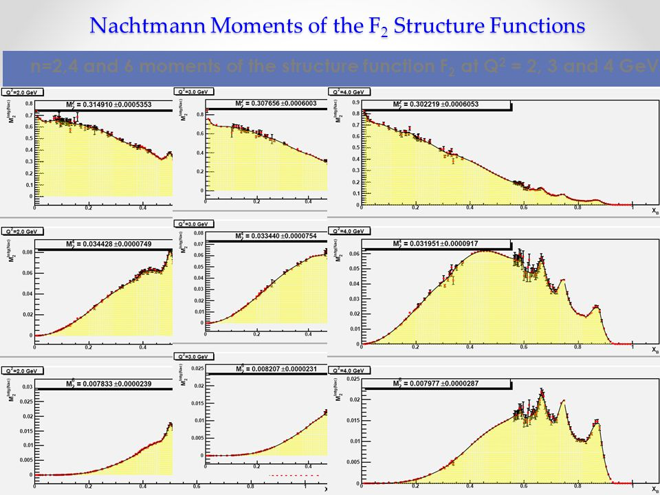 Nachtmann Moments of the F 2 Structure Functions n=2,4 and 6 moments of the structure function F 2 at Q 2 = 2, 3 and 4 GeV.