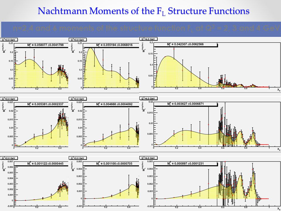 Nachtmann Moments of the F L Structure Functions n=2,4 and 6 moments of the structure function F L at Q 2 = 2, 3 and 4 GeV.