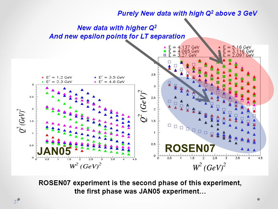 JAN05 ROSEN07 New data with higher Q 2 And new epsilon points for LT separation ROSEN07 experiment is the second phase of this experiment, the first phase was JAN05 experiment… Purely New data with high Q 2 above 3 GeV 27