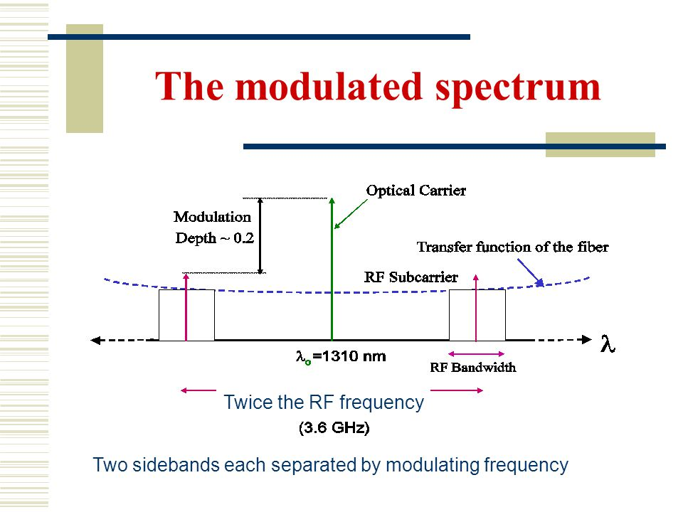The modulated spectrum Two sidebands each separated by modulating frequency Twice the RF frequency