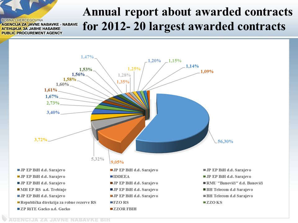Annual report about awarded contracts for largest awarded contracts