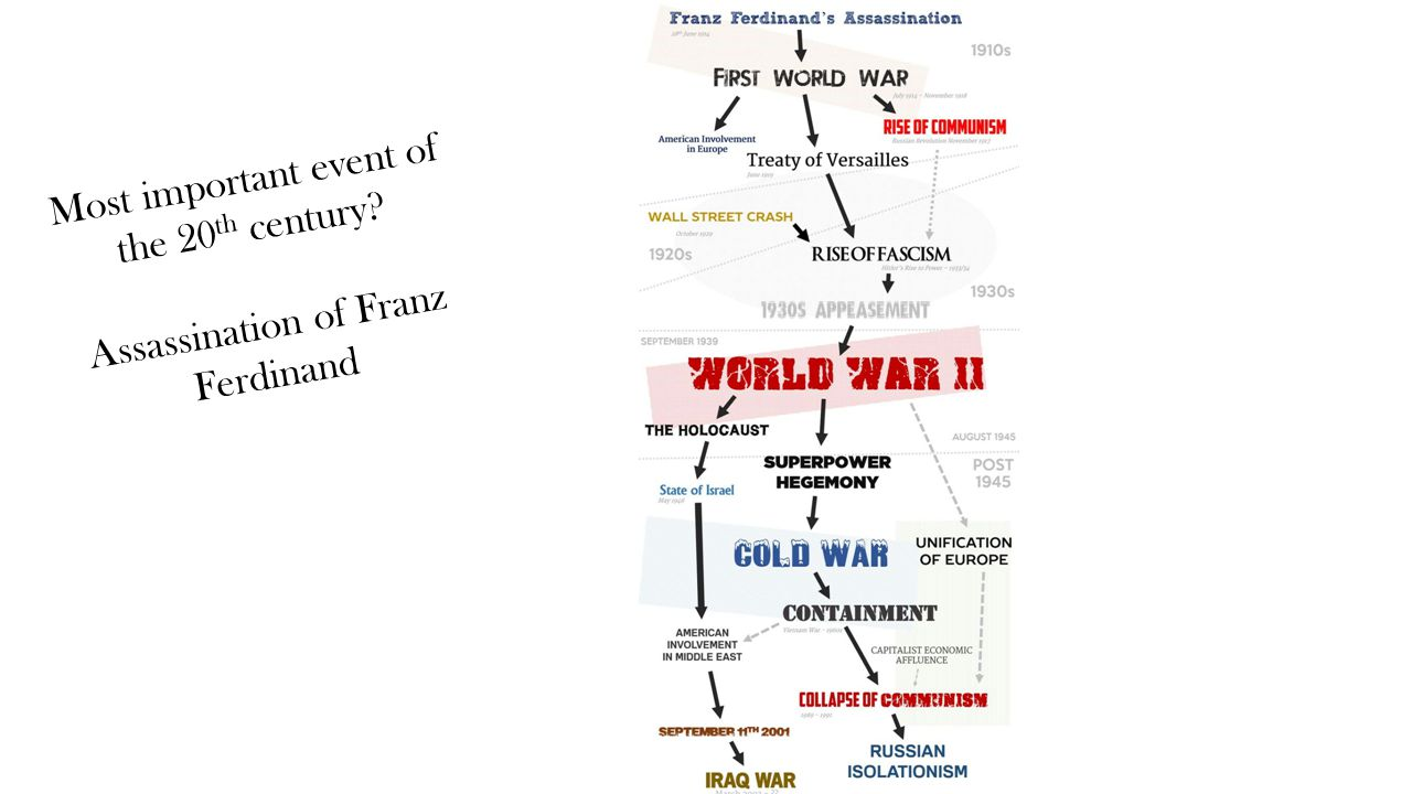 Most important event of the 20 th century Assassination of Franz Ferdinand