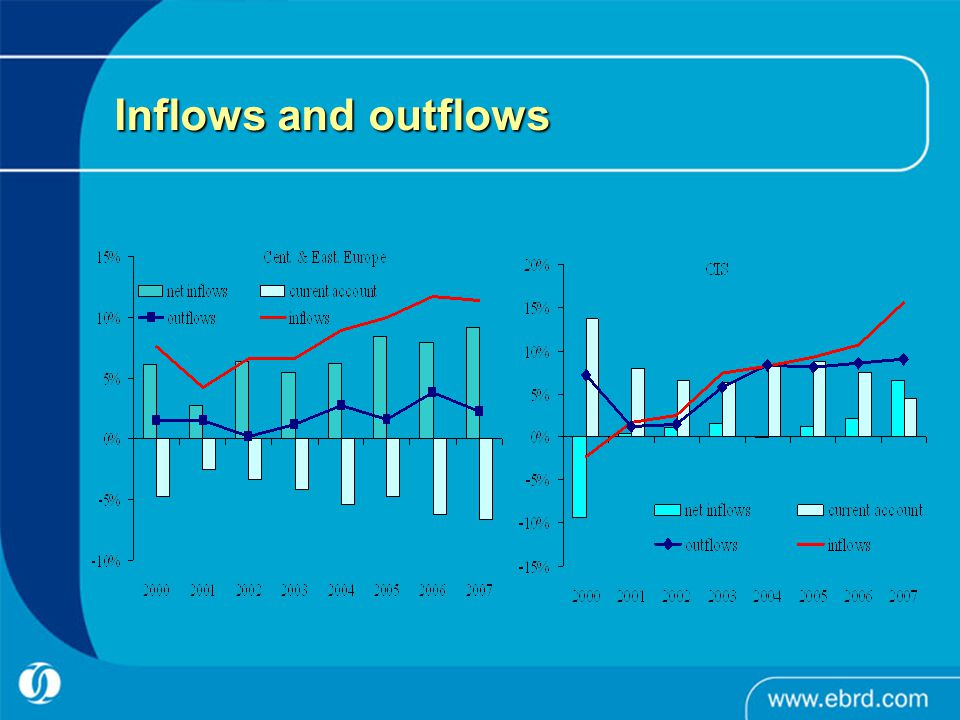 Inflows and outflows