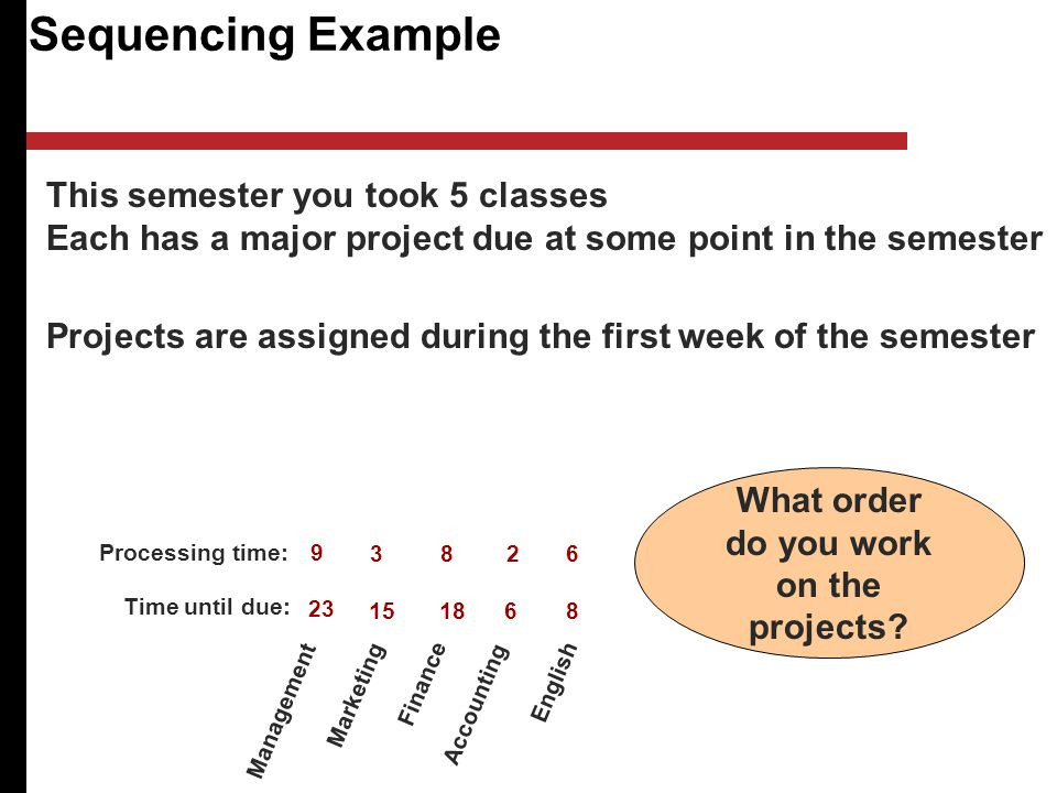 Sequencing Example This semester you took 5 classes Each has a major project due at some point in the semester Projects are assigned during the first week of the semester Management Marketing Finance Accounting English What order do you work on the projects.