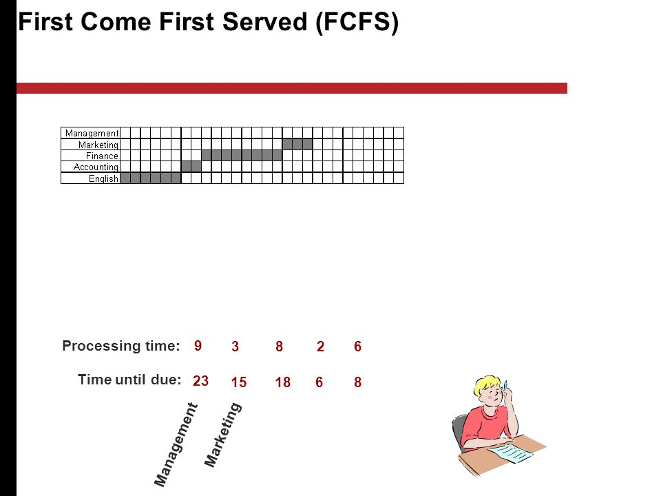 First Come First Served (FCFS) Management Marketing Processing time: Time until due: