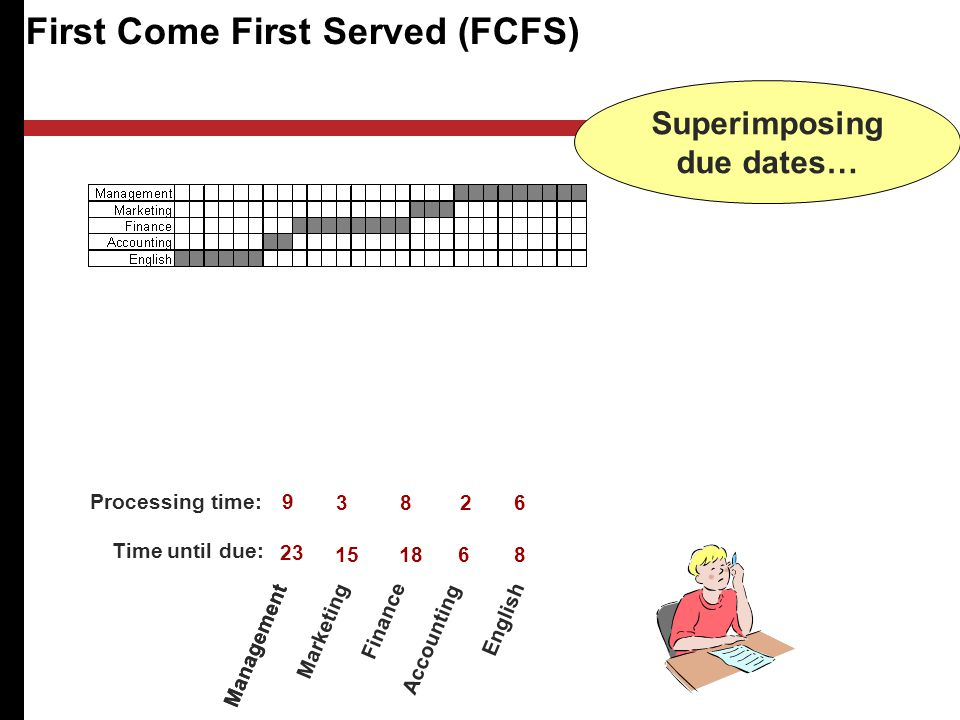 First Come First Served (FCFS) Management Processing time: Time until due: Superimposing due dates… Management Marketing Finance Accounting English