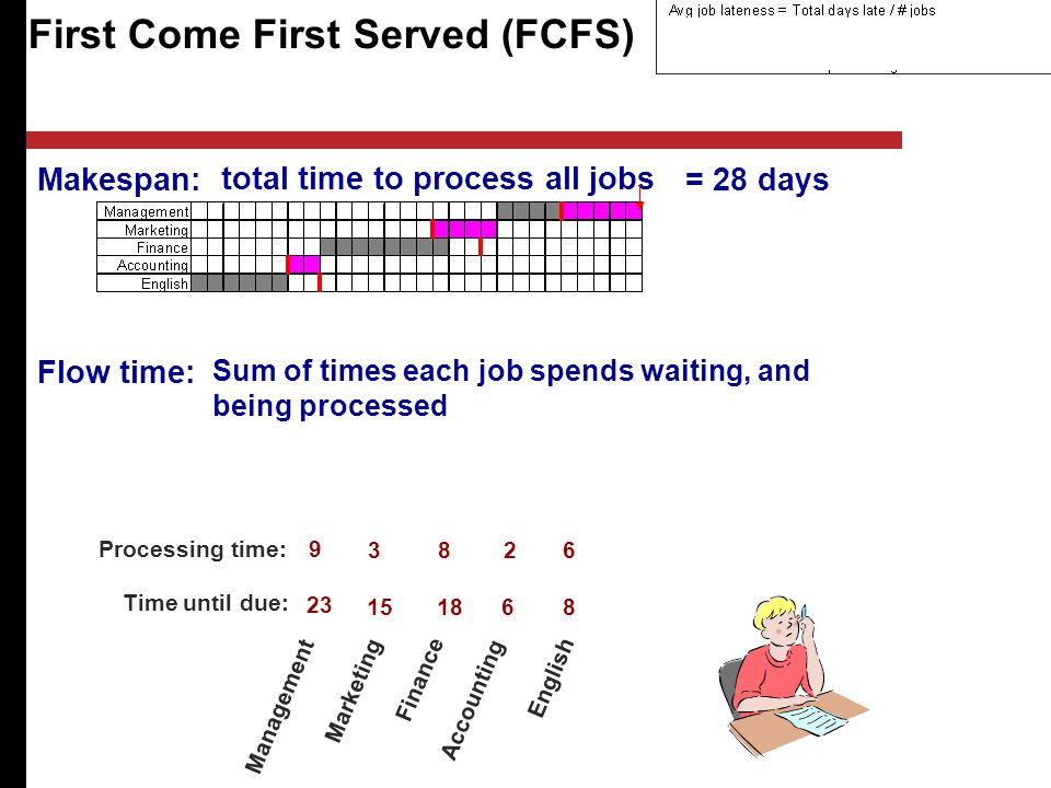 total time to process all jobs = 28 days First Come First Served (FCFS) Management Marketing Finance Accounting English Processing time: Time until due: Makespan: Flow time: Sum of times each job spends waiting, and being processed