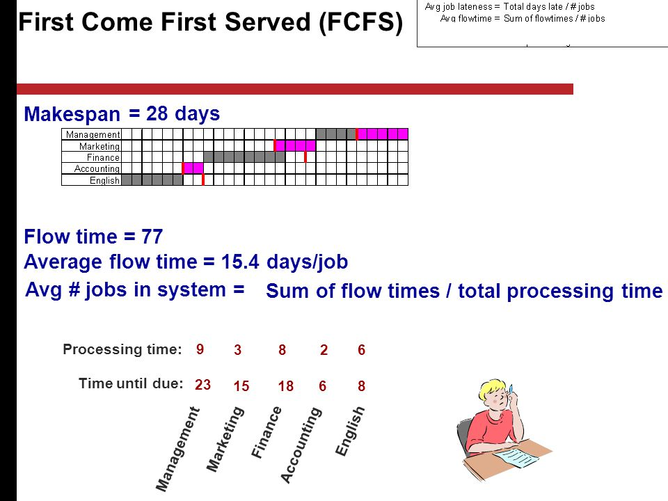 Sum of flow times / total processing time = 28 days First Come First Served (FCFS) Management Marketing Finance Accounting English Processing time: Time until due: Flow time == 77 Average flow time = = 15.4 days/job Avg # jobs in system = Makespan