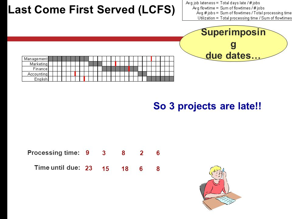 Last Come First Served (LCFS) Processing time: Time until due: Superimposin g due dates… So 3 projects are late!!