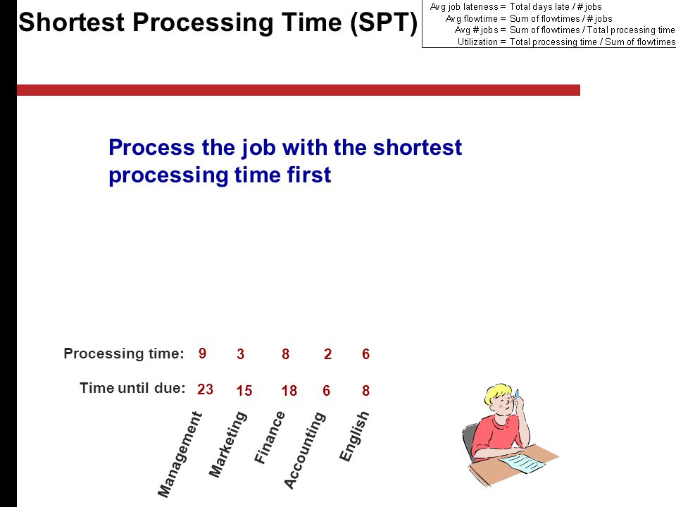 Shortest Processing Time (SPT) Management Marketing Finance Accounting English Processing time: Time until due: Process the job with the shortest processing time first