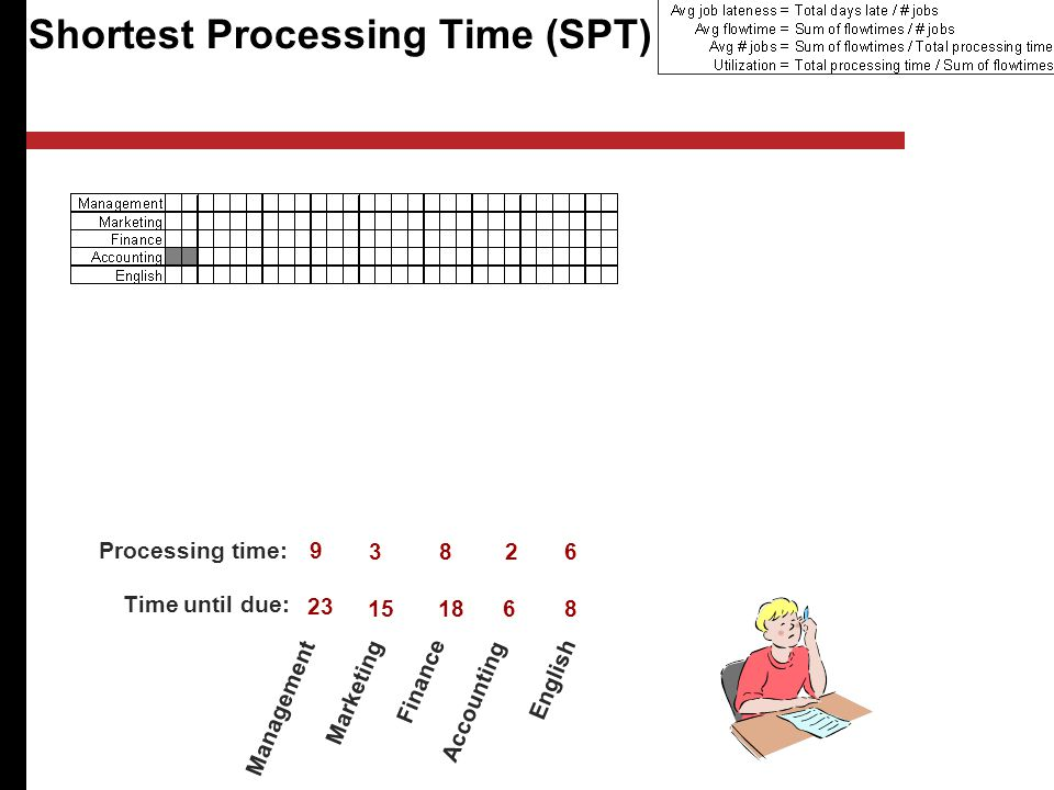 Shortest Processing Time (SPT) Management Marketing Finance Accounting English Processing time: Time until due:
