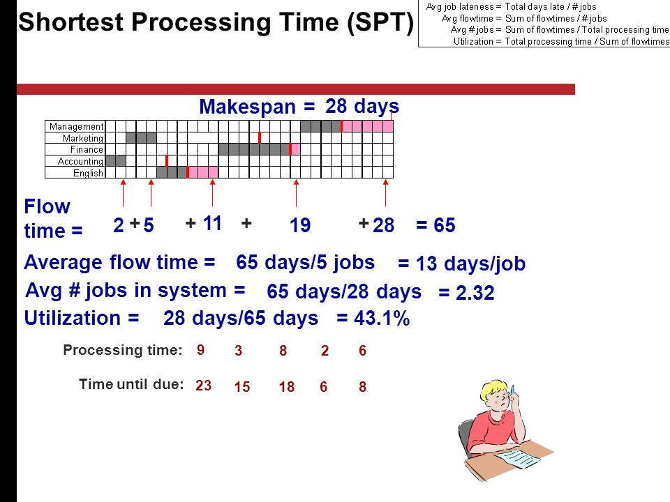 Shortest Processing Time (SPT) Processing time: Time until due: Flow time = = 65 Average flow time =65 days/5 jobs = 13 days/job Avg # jobs in system = 65 days/28 days = days Makespan = Utilization = 28 days/65 days= 43.1%