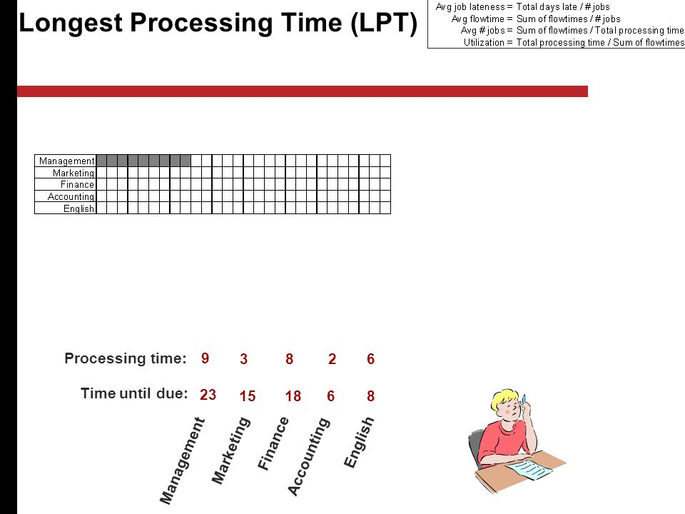 Longest Processing Time (LPT) Management Marketing Finance Accounting English Processing time: Time until due: