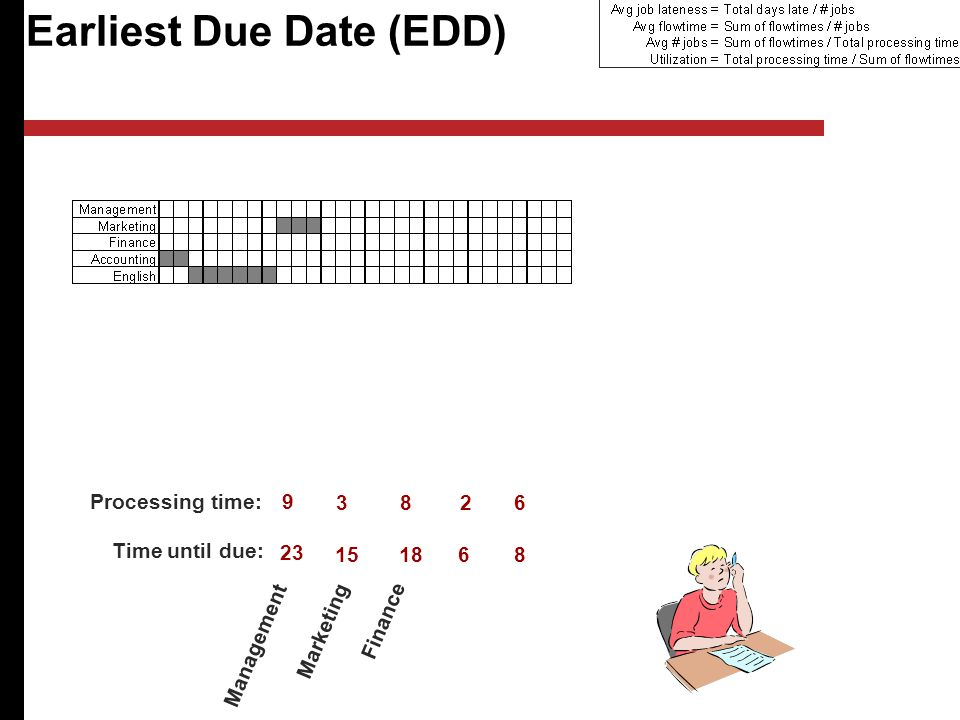 Earliest Due Date (EDD) Management Marketing Finance Processing time: Time until due: