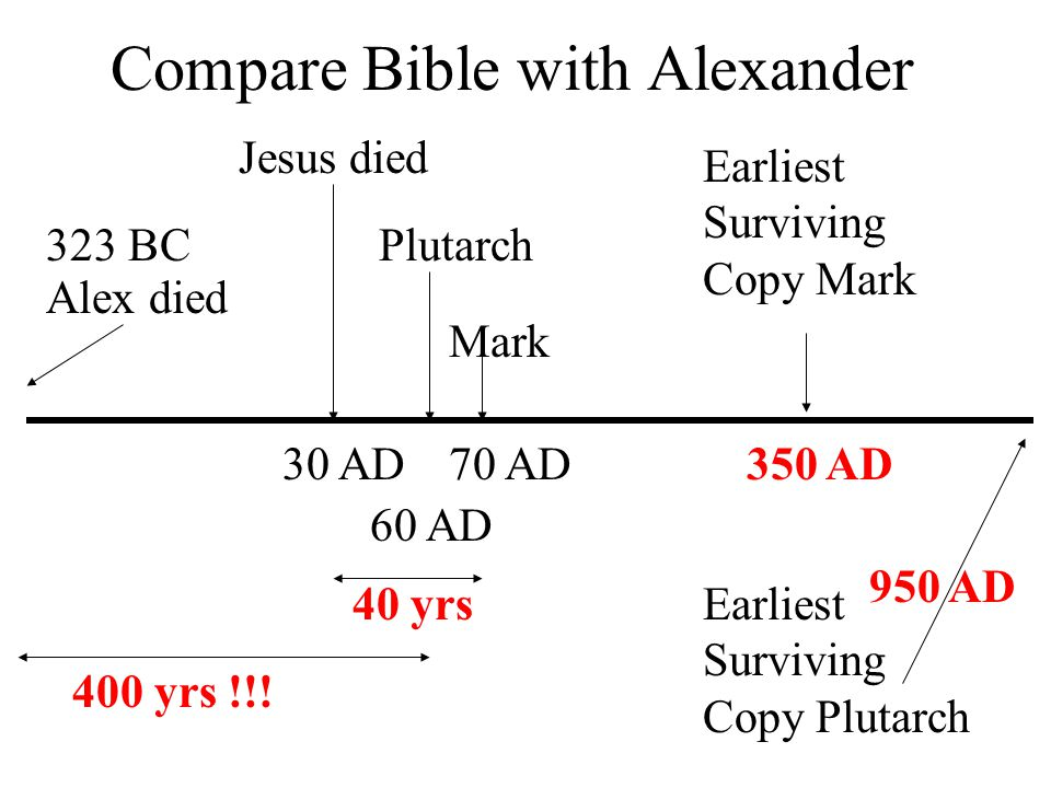 Compare Bible with Alexander Alex died 323 BC Jesus died 30 AD Mark Earliest Surviving Copy Mark Plutarch 70 AD 60 AD 400 yrs !!.