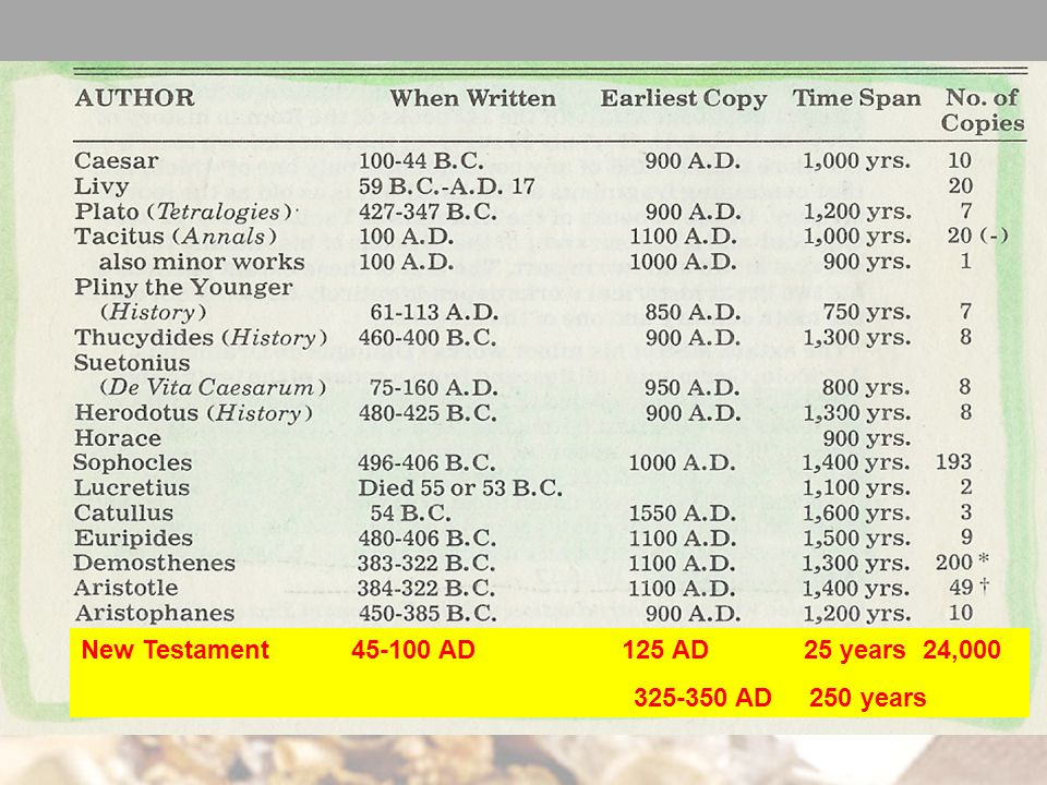 New Testament AD 125 AD 25 years 24, AD 250 years