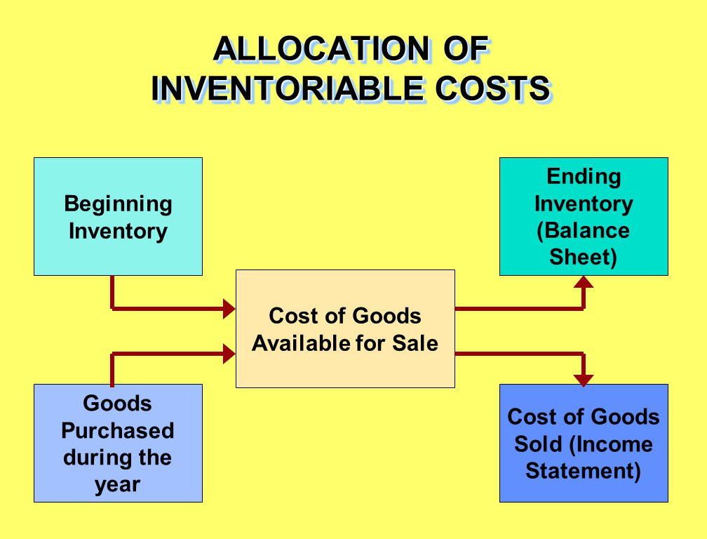 ALLOCATION OF INVENTORIABLE COSTS Beginning Inventory Goods Purchased during the year Cost of Goods Available for Sale Ending Inventory (Balance Sheet) Cost of Goods Sold (Income Statement)