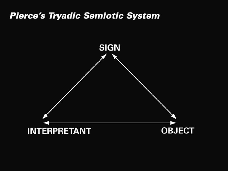Saussure Saussure believed that signs do not represent reality but construct it.