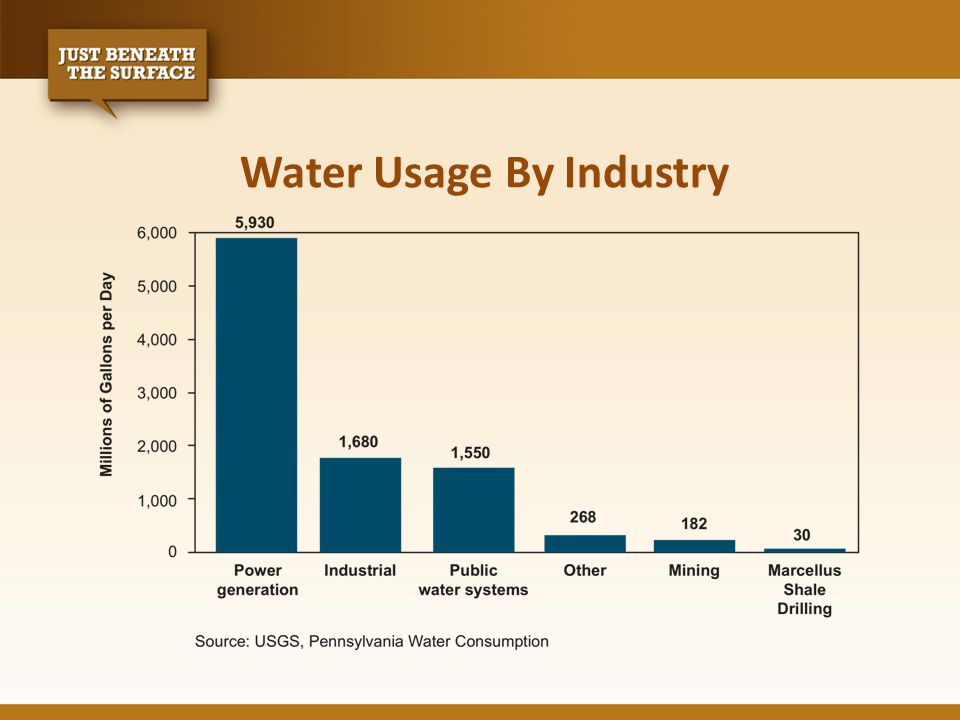 Water Usage By Industry