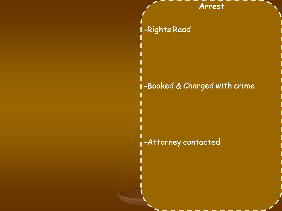 Arrest -Rights Read -Booked & Charged with crime -Attorney contacted