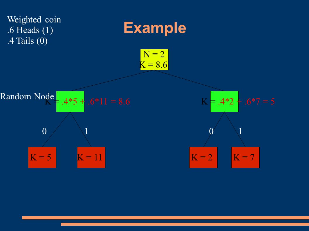 Example N = 2 K = 8.6 K = 5K = 11K = 2K = 7 K =.4*5 +.6*11 = 8.6 Random Node K =.4*2 +.6*7 = Weighted coin.6 Heads (1).4 Tails (0)