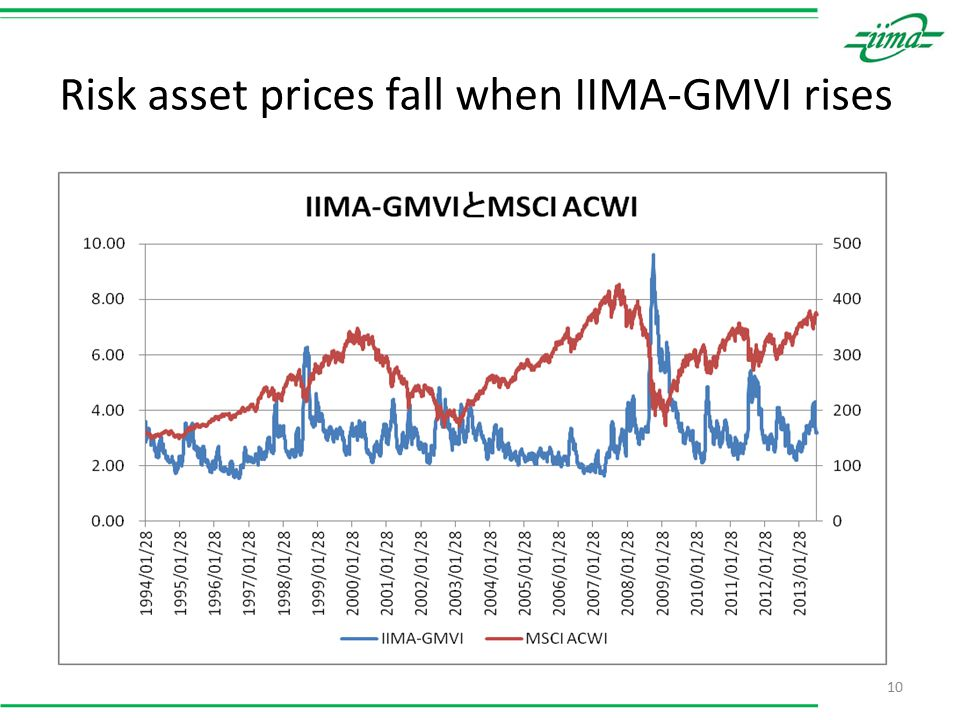 Risk asset prices fall when IIMA-GMVI rises 10