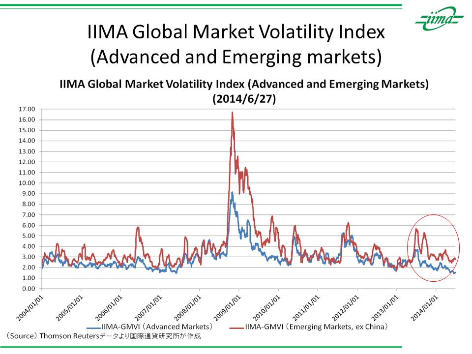 IIMA Global Market Volatility Index (Advanced and Emerging markets) 6