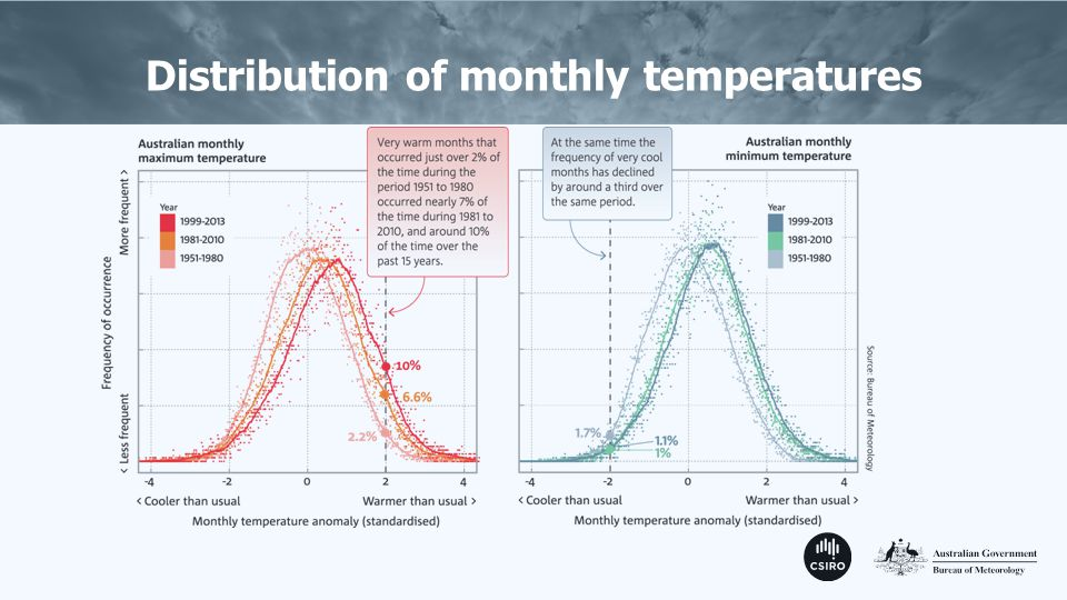 Distribution of monthly temperatures
