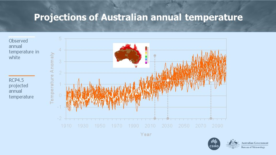 Projections of Australian annual temperature Observed annual temperature in white RCP4.5 projected annual temperature